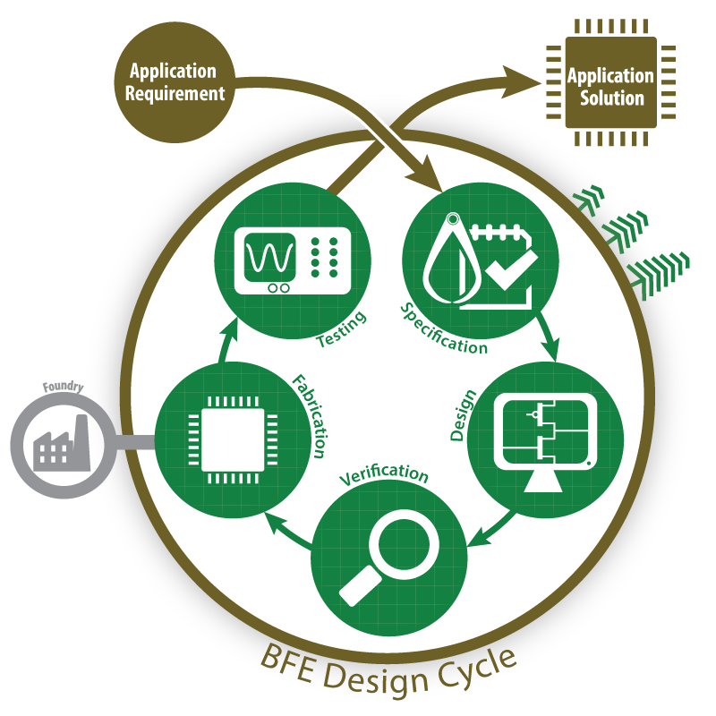 BFE's design cycle from initial request to finished application solution